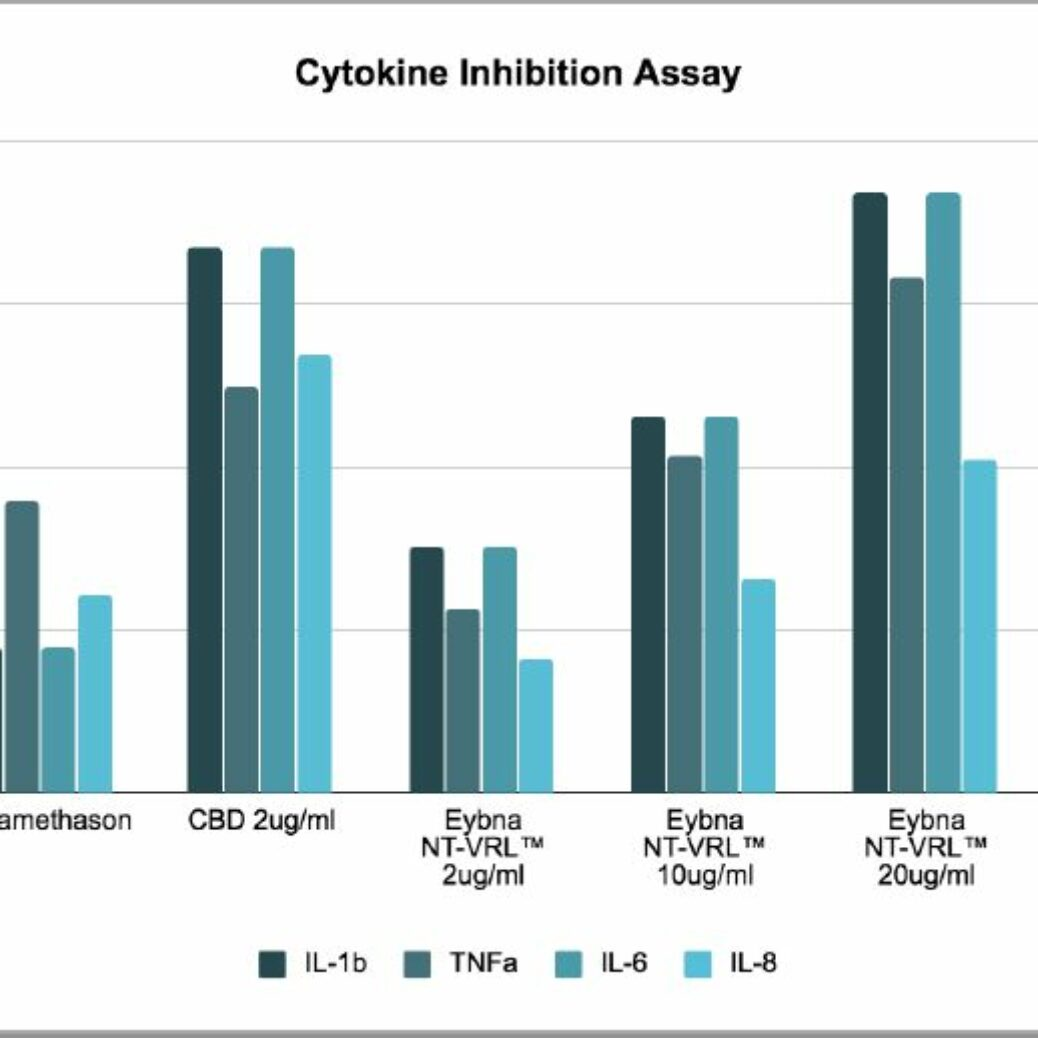 New Research Recommends Terpenes And CBD Work 3X's Better For COVID-19 Inflammation Than Corticosteroid